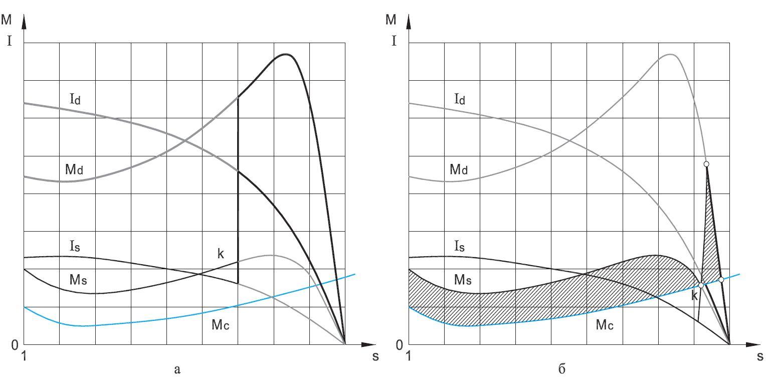 Характеристики на електродвигател звезда и триъгълник